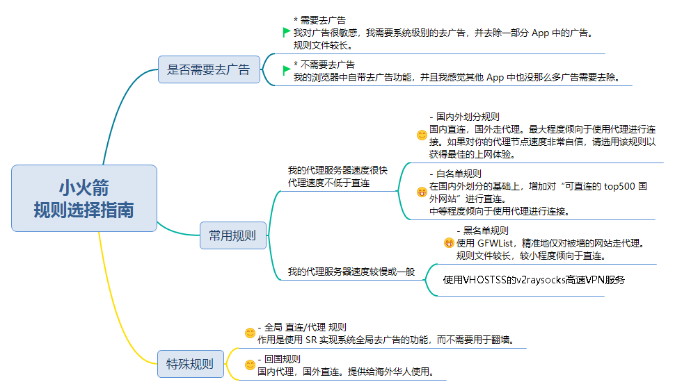 v2ray For IOS客戶端ShadowRocket規則配置教程- 知識庫- VHOSTSS COM
